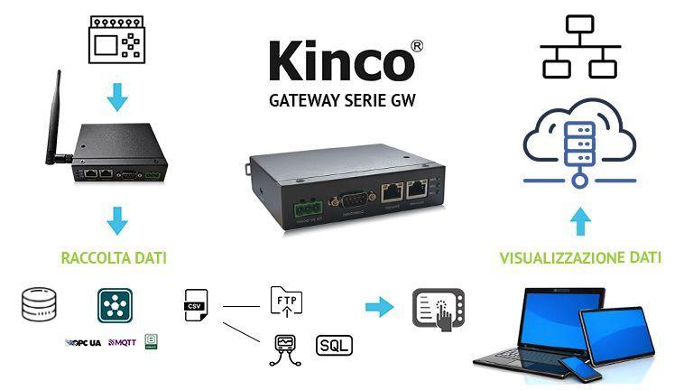 Kinco traghetta il gateway verso il 4.0