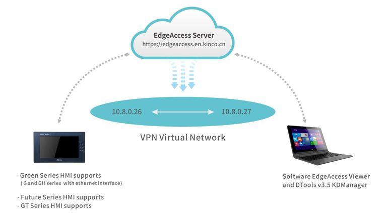 Pannelli operatore con VPN integrata per accesso remoto, la soluzione per il monitoraggio a distanza