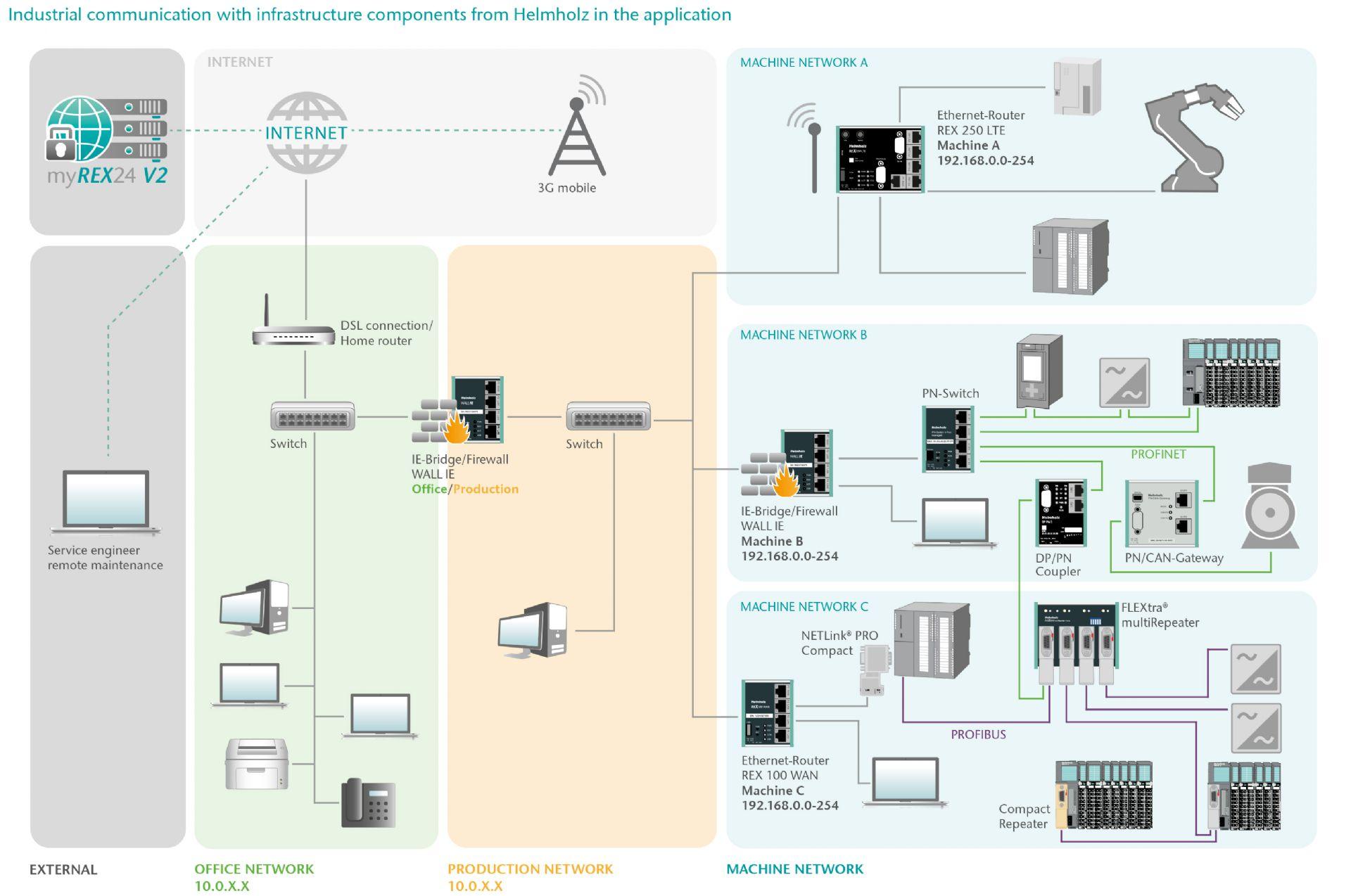 Helmholz, soluzioni innovative per le reti di comunicazione industriale