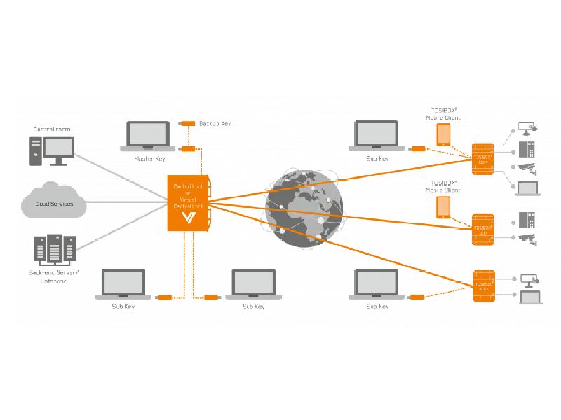 TOSIBOX Virtual Central Lock